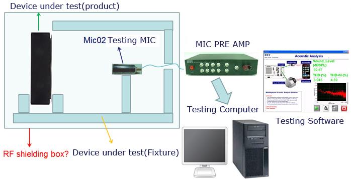 Hong Xiang Technology_Audio Test Fixture